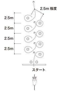 8の字スラローム図